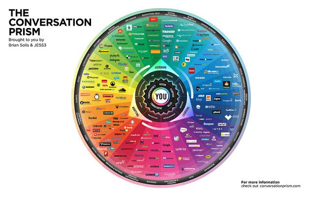 The Conversation Prism; Source: Briansolis.com