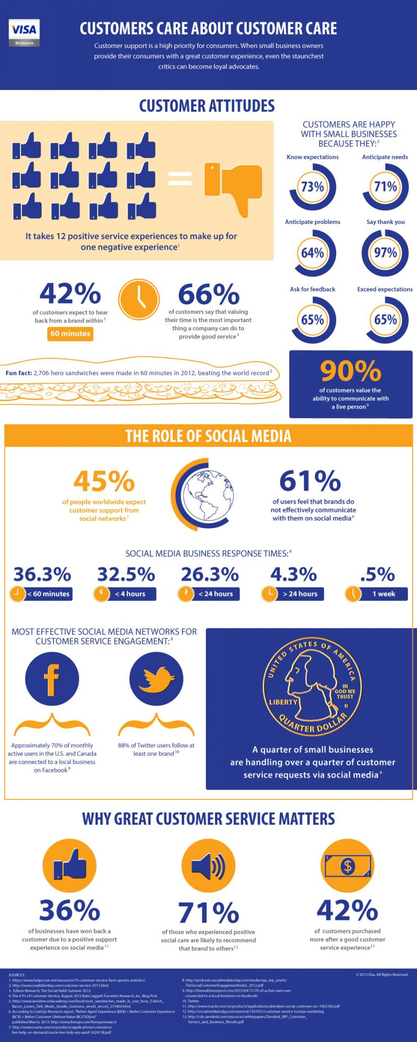Visa Business_July Infographic_071013