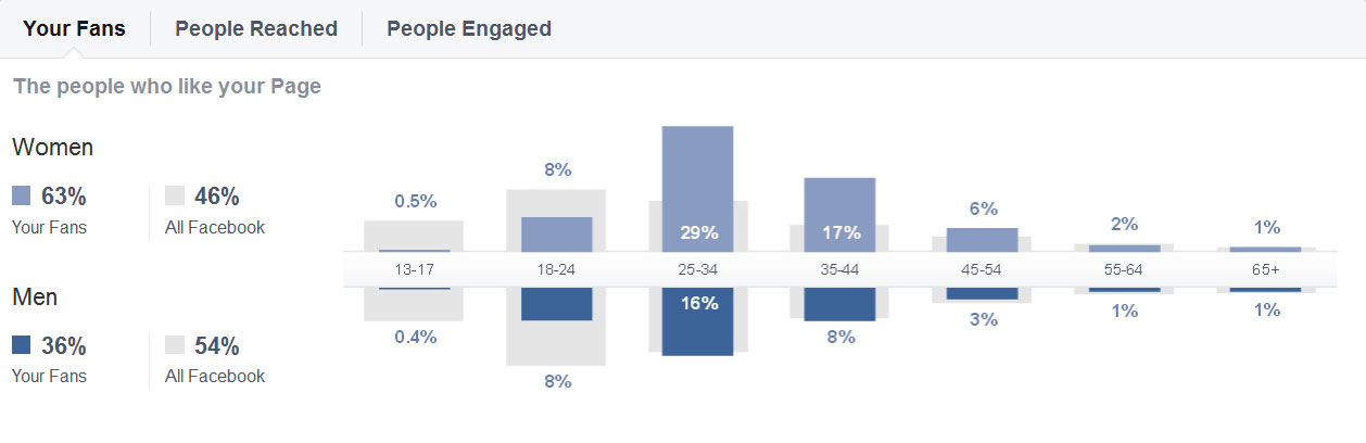 Photo: Facebook Insights