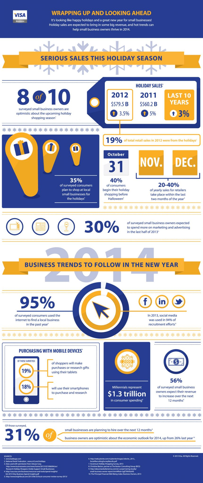 Infographic research and design by Visa Business.